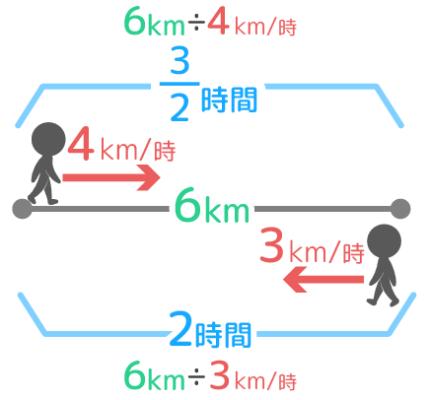 平均の速さを求める例題。状況図に道のり・速さ・時間を書き込んだところ。