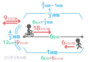 平均の速さを出す練習。速さの状況図に全ての数値を書き込んだところ。
