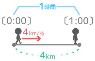 速さの意味。時速4kmの場合