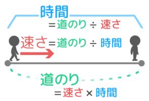 速さの三公式。道のり、速さ、時間の関係図