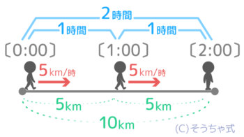 10kmを2時間で進む速さは10÷2で時速5km