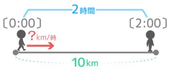 10kmを2時間で進む速さは?
