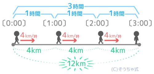 時速4kmで3時間進んだ場合の距離は4×3で12kmになる。