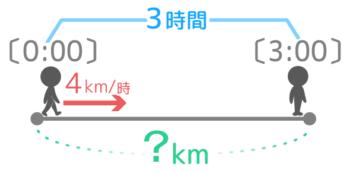 時速4kmで3時間進んだ場合の距離は?