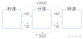 速さの単位の変更(単位時間の変換)の関係図
