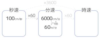 速さの単位の変更。単位時間を一段階大きくする場合の計算方法図。