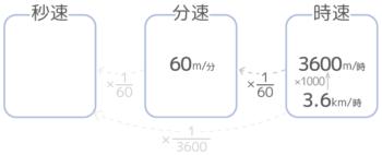 速さの単位の変更。単位時間を一段階小さくする場合の計算方法図。