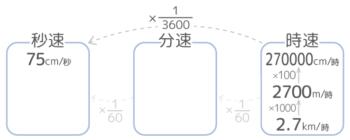 速さの単位の変更。単位時間を二段階小さくする場合の計算方法図。