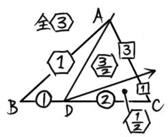 三角形を頂点から底辺へ「レ」形に2回切る分割法