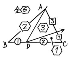 三角形を頂点から底辺へ「レ」形に2回切る分割法(整数比にそろえたもの)