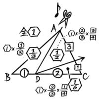 三角形を頂点から底辺へ「レ」形に2回切る分割法(全体を1として各部分は分数で表している)